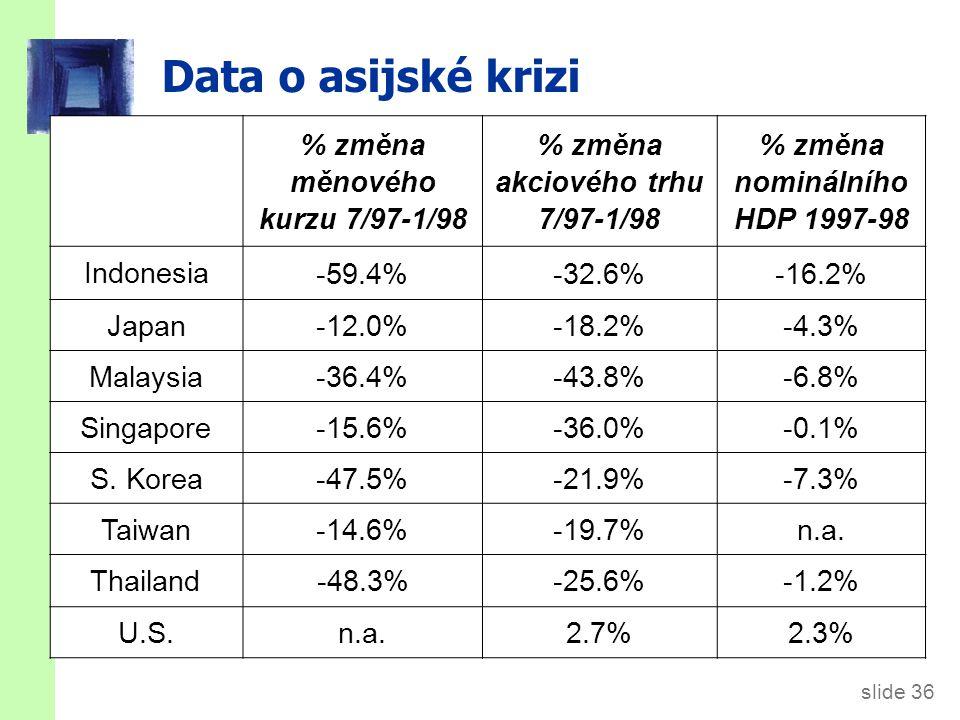 slide 36 Data o asijské krizi % změna měnového kurzu 7/97-1/98 % změna akciového trhu 7/97-1/98 % změna nominálního HDP 1997-98 Indonesia -59.4%-32.6%