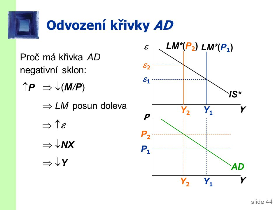 slide 44 Y1Y1 Y2Y2 Odvození křivky AD Y  Y P IS* LM*(P 1 ) LM*(P 2 ) AD P1P1 P2P2 Y2Y2 Y1Y1 22 11 Proč má křivka AD negativní sklon: PP  LM po