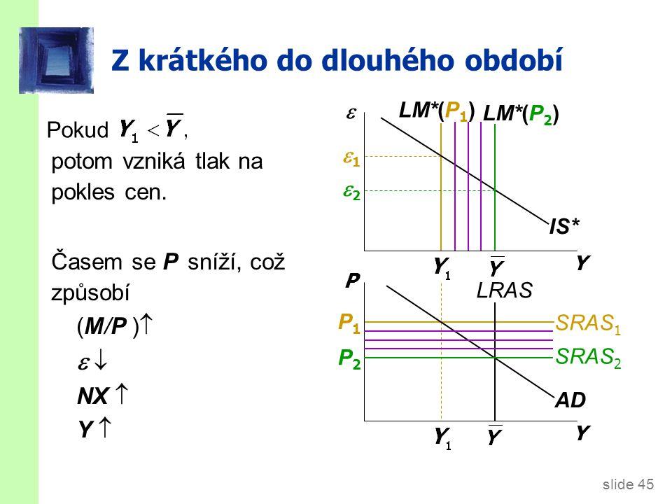 slide 45 Z krátkého do dlouhého období LM*(P 1 ) 11 22 potom vzniká tlak na pokles cen. Časem se P sníží, což způsobí (M/P )     NX  Y Y 