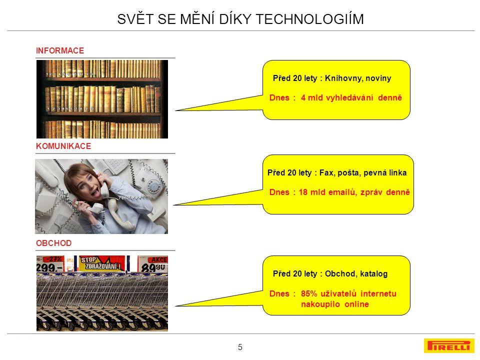 MARKETING PLAN SVĚT SE MĚNÍ DÍKY TECHNOLOGIÍM 5 INFORMACE KOMUNIKACE OBCHOD Před 20 lety : Knihovny, noviny Dnes : 4 mld vyhledávání denně Před 20 let
