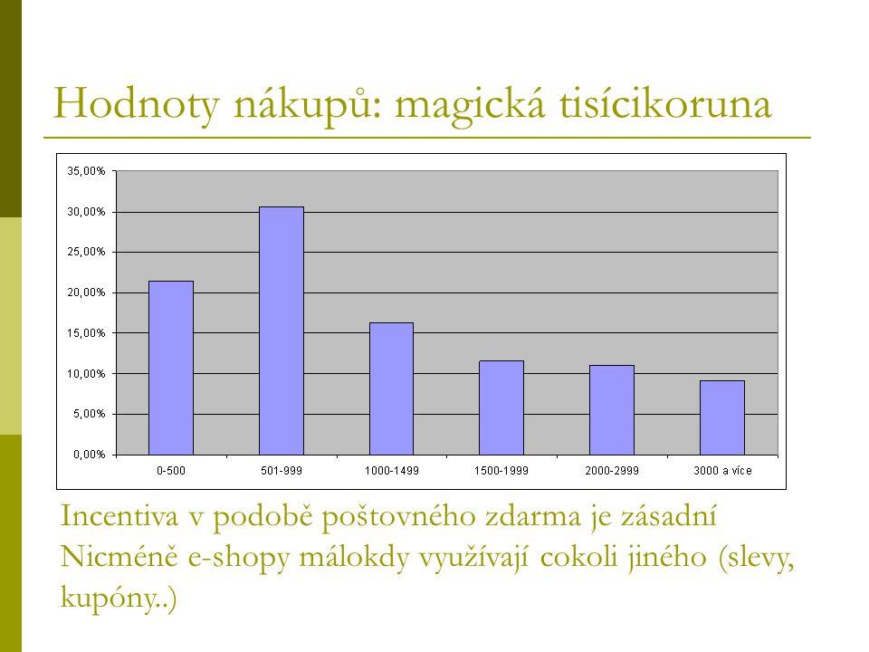 Hodnoty nákupů: magická tisícikoruna Incentiva v podobě poštovného zdarma je zásadní Nicméně e-shopy málokdy využívají cokoli jiného (slevy, kupóny..)