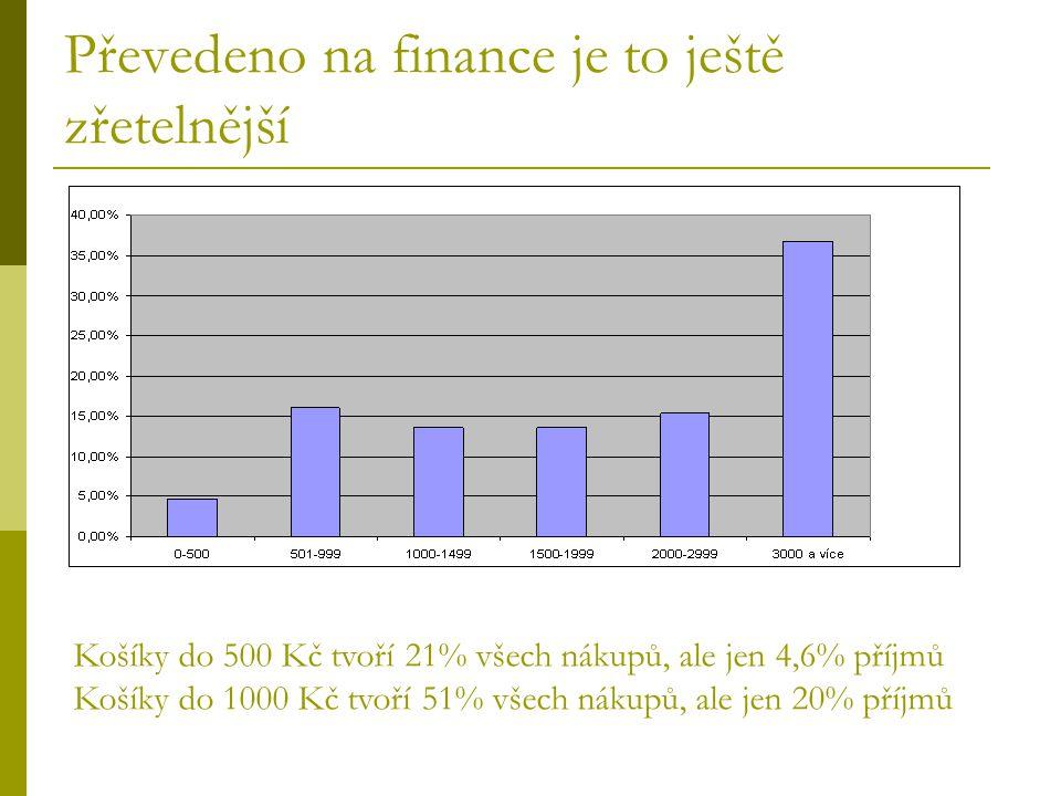 Převedeno na finance je to ještě zřetelnější Košíky do 500 Kč tvoří 21% všech nákupů, ale jen 4,6% příjmů Košíky do 1000 Kč tvoří 51% všech nákupů, ale jen 20% příjmů