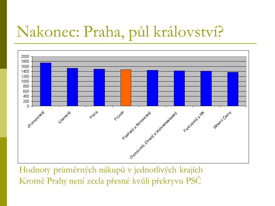 Nakonec: Praha, půl království? Hodnoty průměrných nákupů v jednotlivých krajích Kromě Prahy není zcela přesné kvůli překryvu PSČ
