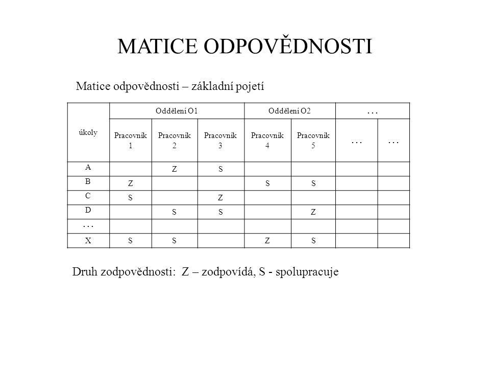 MATICE ODPOVĚDNOSTI Druh zodpovědnosti: Z – zodpovídá, S - spolupracuje Matice odpovědnosti – základní pojetí úkoly Oddělení O1Oddělení O2... Pracovní