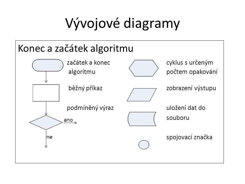 Vývojové diagramy Konec a začátek algoritmu začátek a konec cyklus s určeným algoritmu počtem opakování běžný příkaz zobrazení výstupu podmíněný výraz