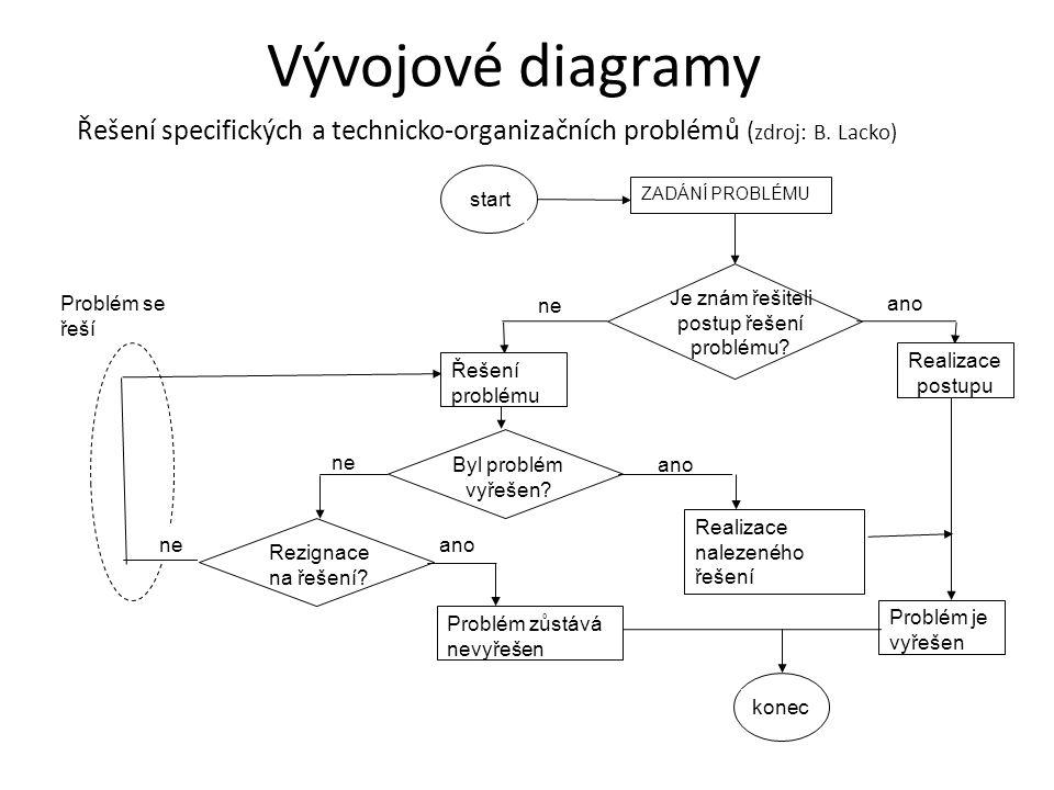 Řešení specifických a technicko-organizačních problémů ( zdroj: B. Lacko) ano Řešení problému ne Rezignace na řešení? Byl problém vyřešen? Realizace n