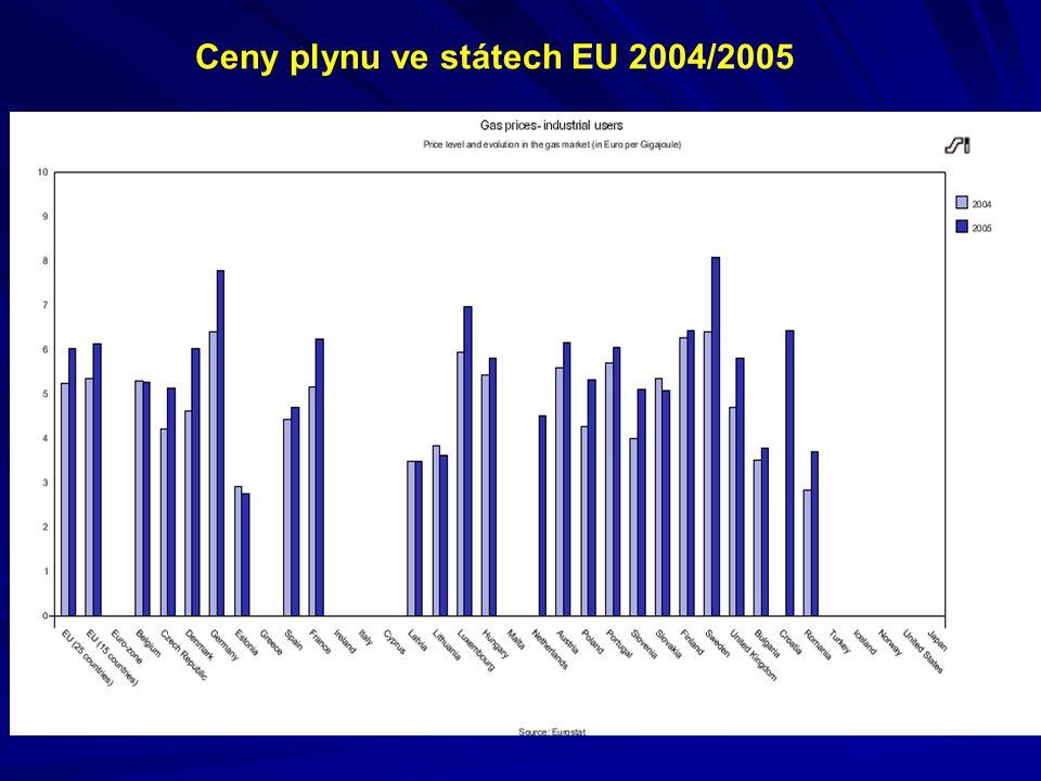 Ceny plynu ve státech EU 2004/2005