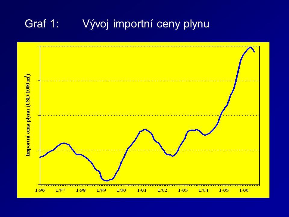 Graf 1:Vývoj importní ceny plynu