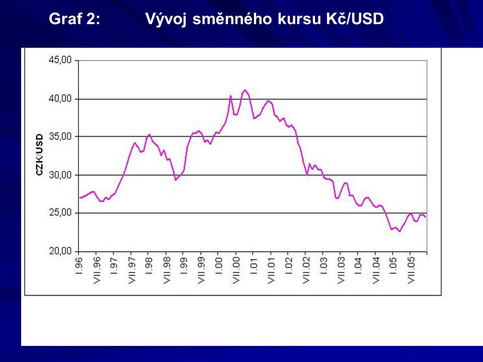 Diferenciace ceny za plyn mezi velkými a malými odběrateli se postupně měnila, ale je stále nedostatečná (viz graf 3 a porovnání v tabulce dle Eurostat) Diferenciace ceny mezi oprávněnými a chráněnými zákazníky v roce 2005 ovlivněna cenovým vývojem a pravidly cenotvorby (viz graf 4).