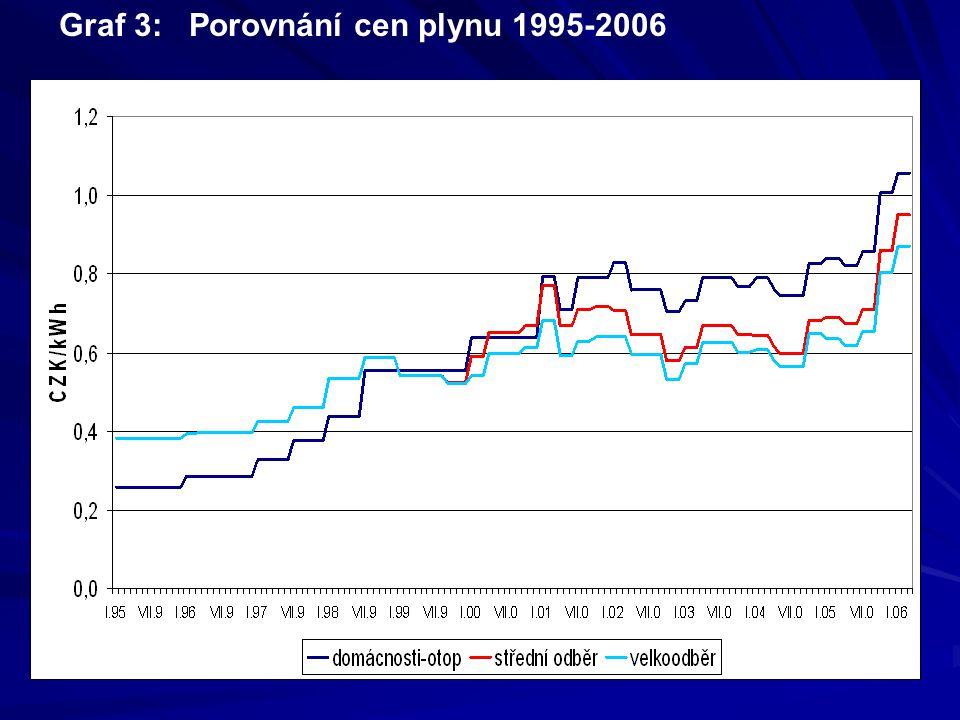 Roční odběr v GJ ( mil.m3) ( mil.m3)420(0,01)4200 (0,1) (0,1) 42 tis.