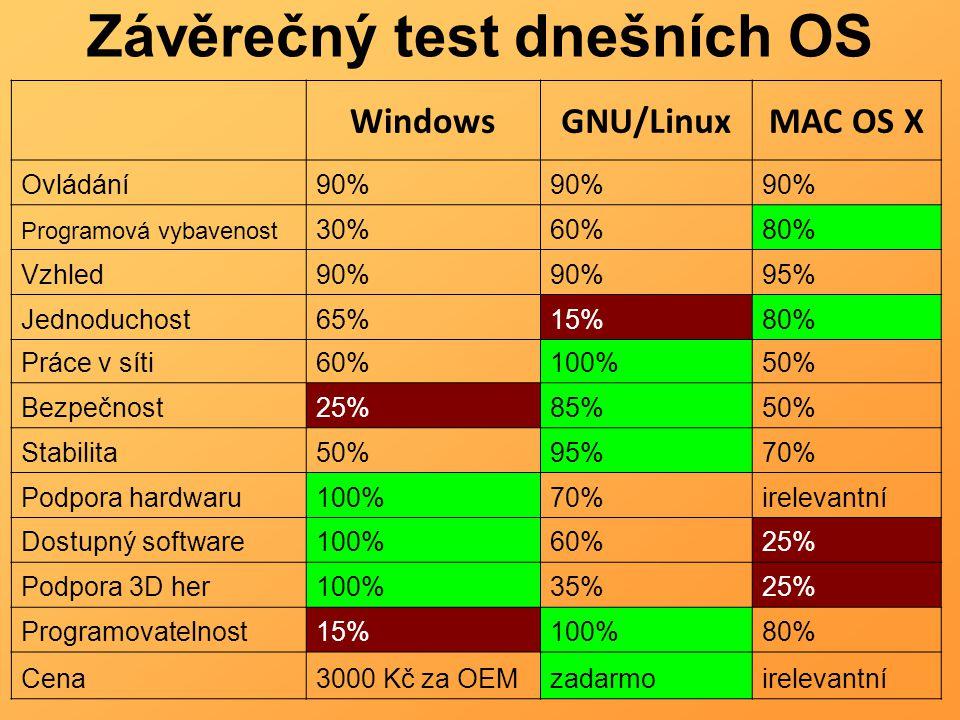 Závěrečný test dnešních OS WindowsGNU/LinuxMAC OS X Ovládání90% Programová vybavenost 30%60%80% Vzhled90% 95% Jednoduchost65%15%80% Práce v síti60%100