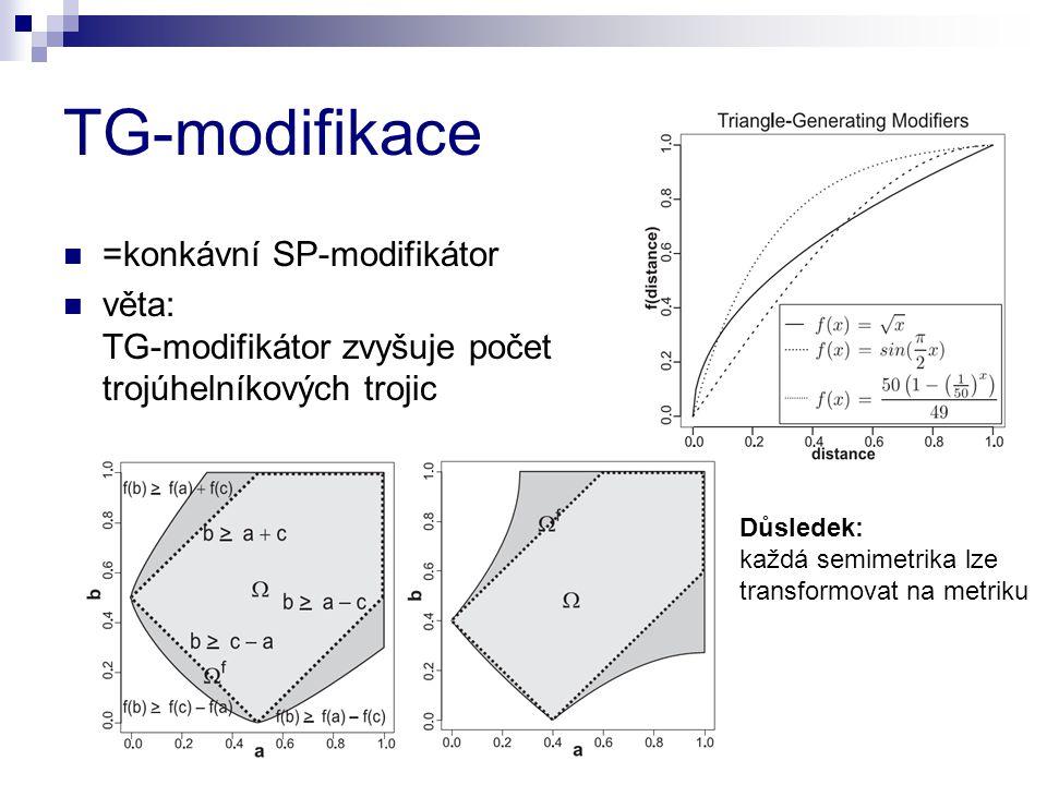 TG-modifikace =konkávní SP-modifikátor věta: TG-modifikátor zvyšuje počet trojúhelníkových trojic Důsledek: každá semimetrika lze transformovat na metriku