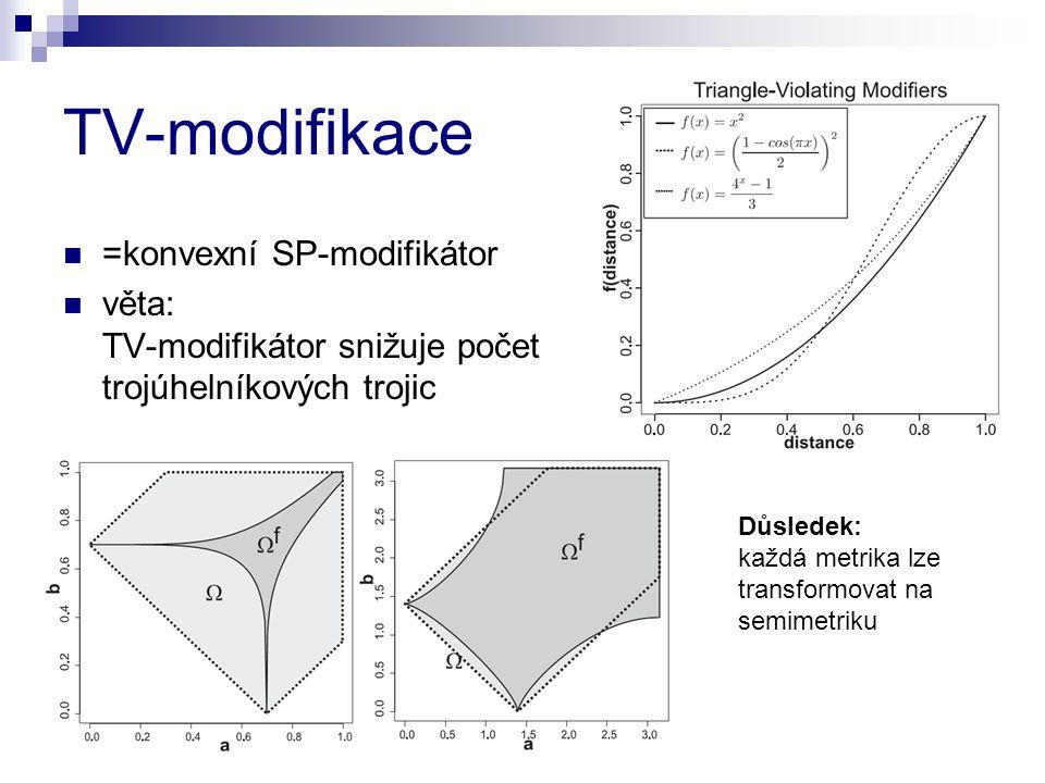 TV-modifikace =konvexní SP-modifikátor věta: TV-modifikátor snižuje počet trojúhelníkových trojic Důsledek: každá metrika lze transformovat na semimetriku