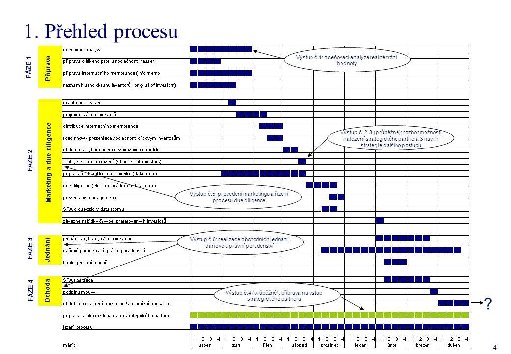 1.1 Fáze I: Příprava procesu