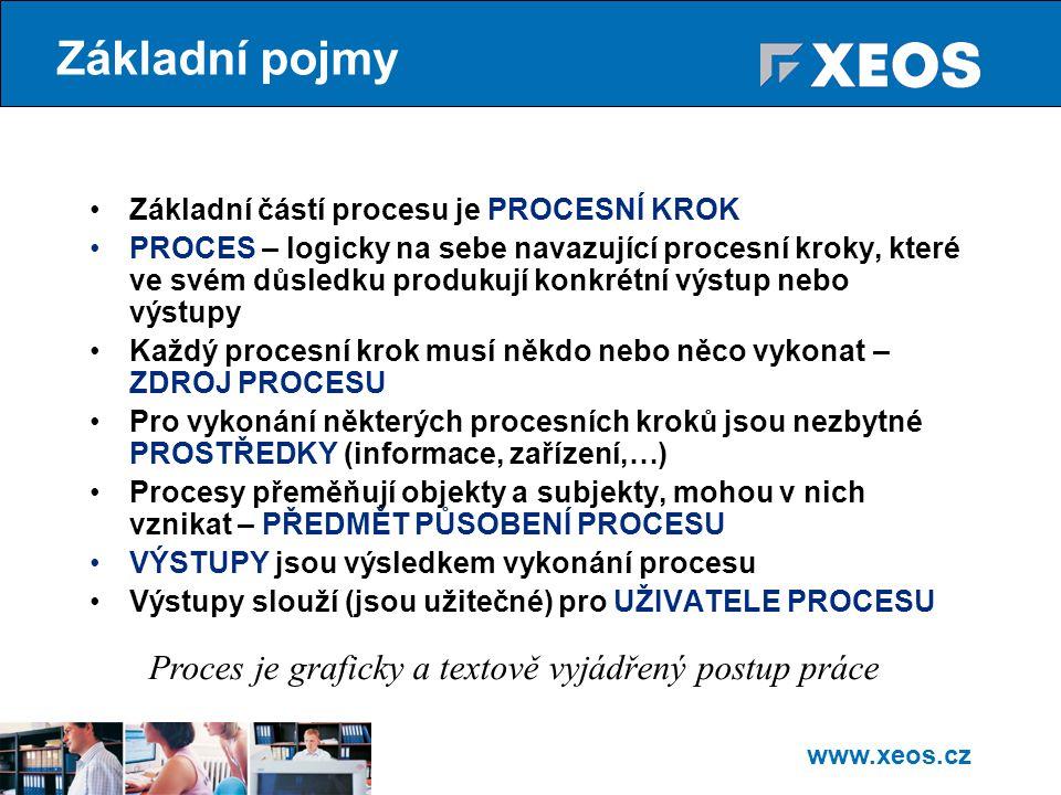 www.xeos.cz Základní pojmy Základní částí procesu je PROCESNÍ KROK PROCES – logicky na sebe navazující procesní kroky, které ve svém důsledku produkují konkrétní výstup nebo výstupy Každý procesní krok musí někdo nebo něco vykonat – ZDROJ PROCESU Pro vykonání některých procesních kroků jsou nezbytné PROSTŘEDKY (informace, zařízení,…) Procesy přeměňují objekty a subjekty, mohou v nich vznikat – PŘEDMĚT PŮSOBENÍ PROCESU VÝSTUPY jsou výsledkem vykonání procesu Výstupy slouží (jsou užitečné) pro UŽIVATELE PROCESU Proces je graficky a textově vyjádřený postup práce