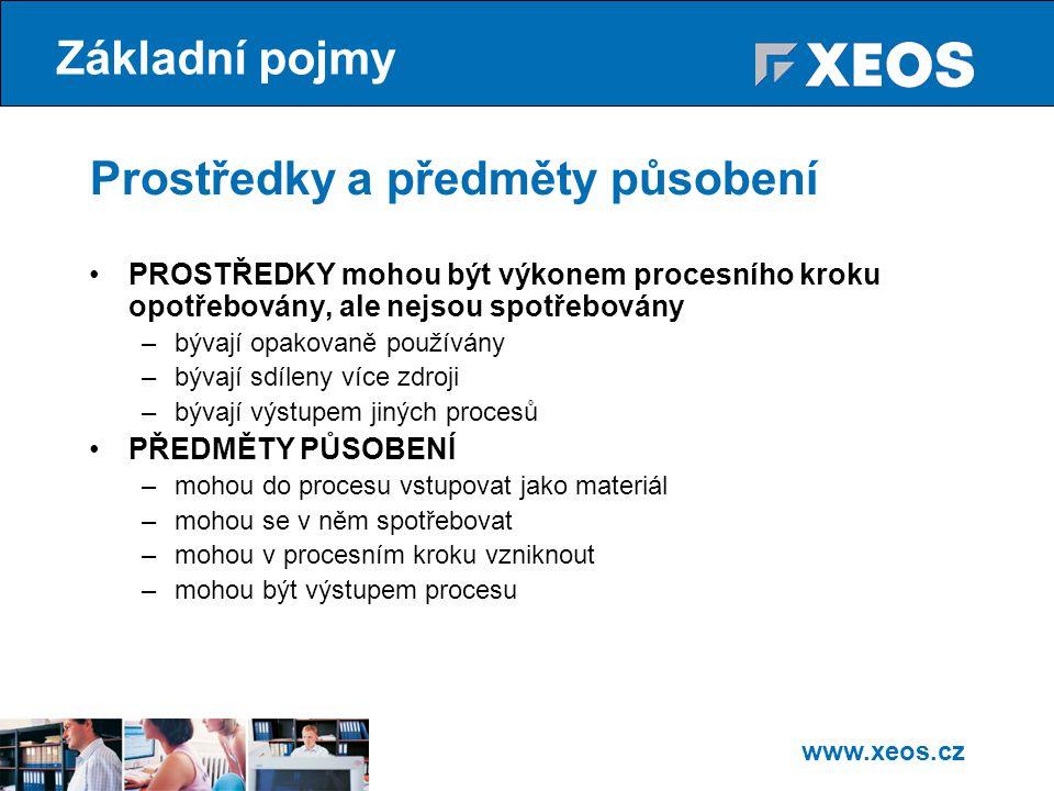 www.xeos.cz PROSTŘEDKY mohou být výkonem procesního kroku opotřebovány, ale nejsou spotřebovány –bývají opakovaně používány –bývají sdíleny více zdroji –bývají výstupem jiných procesů PŘEDMĚTY PŮSOBENÍ –mohou do procesu vstupovat jako materiál –mohou se v něm spotřebovat –mohou v procesním kroku vzniknout –mohou být výstupem procesu Základní pojmy Prostředky a předměty působení