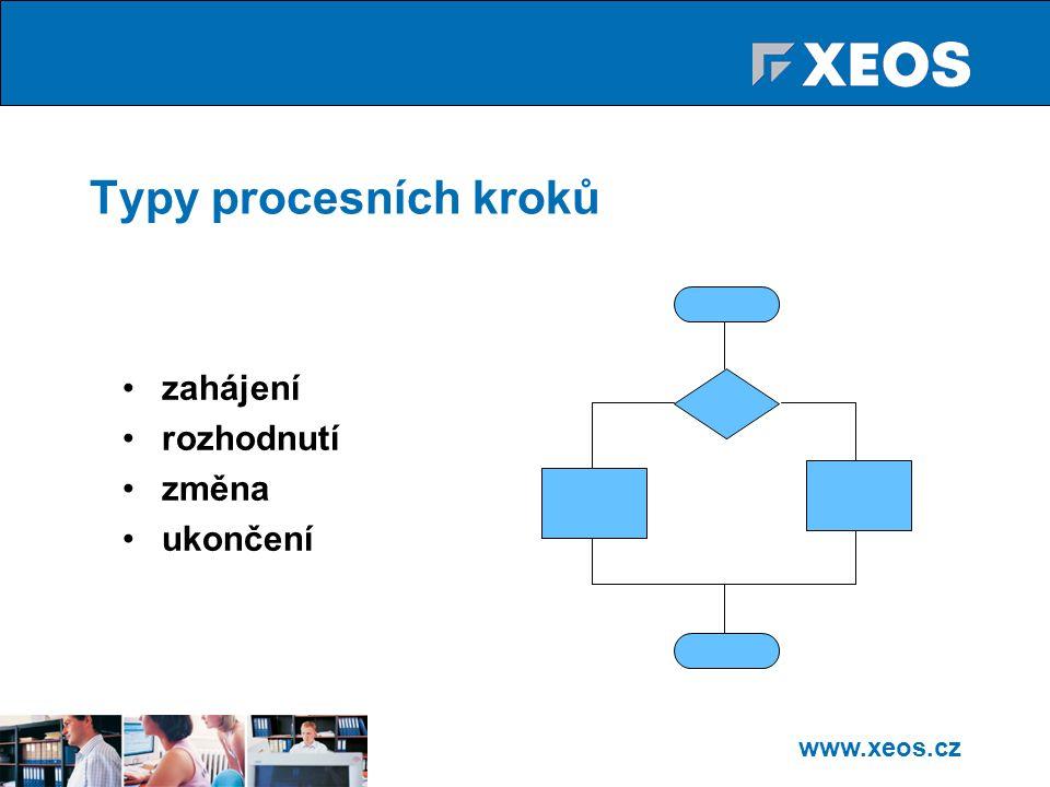 www.xeos.cz Typy procesních kroků zahájení rozhodnutí změna ukončení