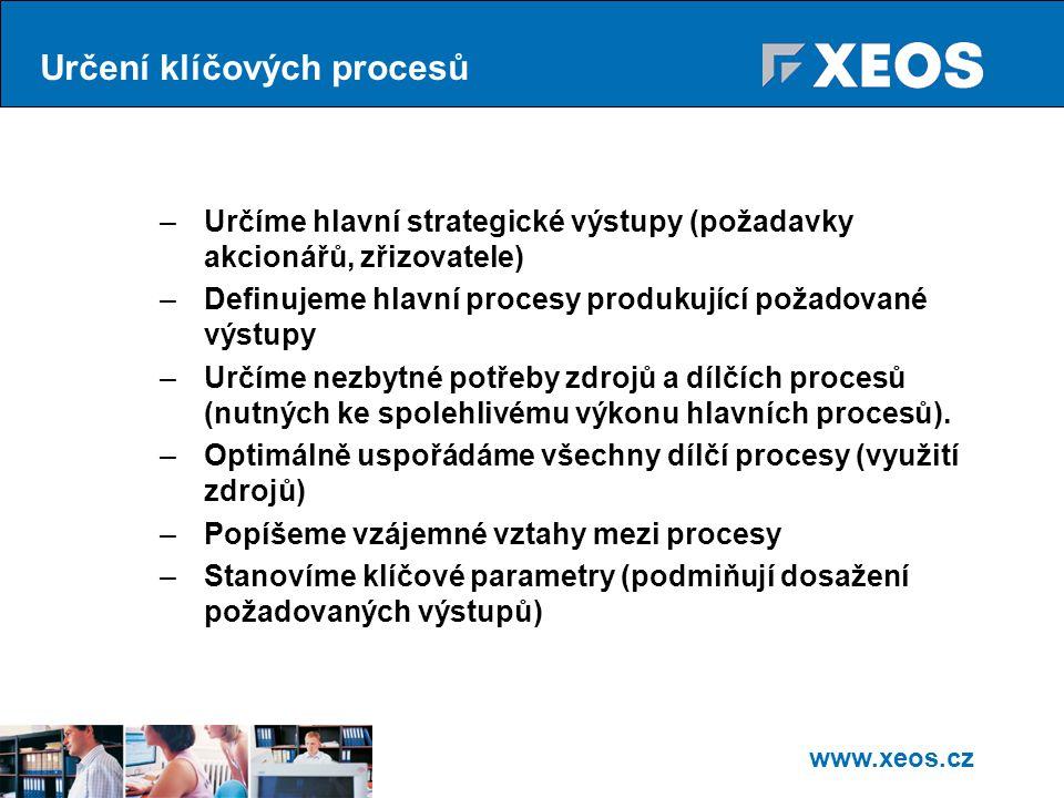 www.xeos.cz Určení klíčových procesů –Určíme hlavní strategické výstupy (požadavky akcionářů, zřizovatele) –Definujeme hlavní procesy produkující požadované výstupy –Určíme nezbytné potřeby zdrojů a dílčích procesů (nutných ke spolehlivému výkonu hlavních procesů).
