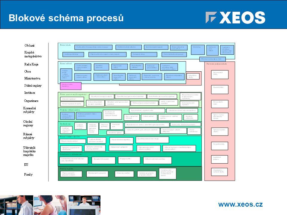 Blokové schéma procesů