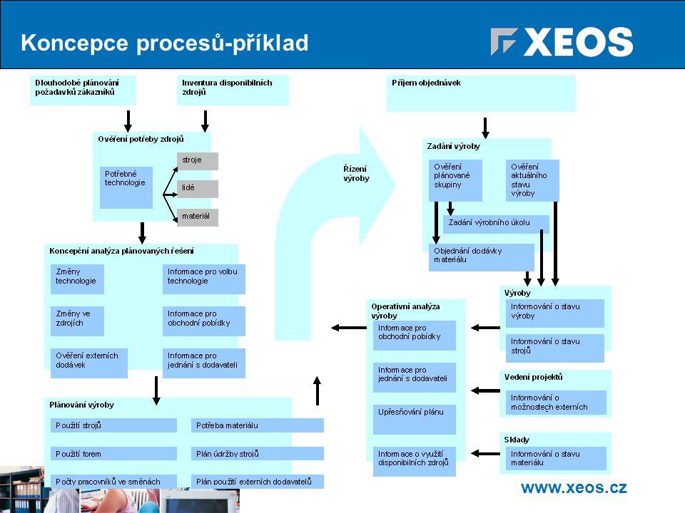 www.xeos.cz Koncepce procesů-příklad