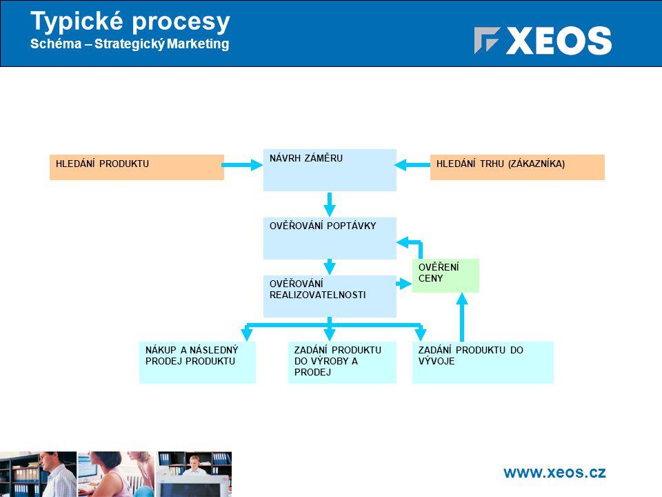 www.xeos.cz Typické procesy Schéma – Strategický Marketing HLEDÁNÍ PRODUKTUHLEDÁNÍ TRHU (ZÁKAZNÍKA) NÁVRH ZÁMĚRU OVĚŘOVÁNÍ POPTÁVKY OVĚŘOVÁNÍ REALIZOVATELNOSTI OVĚŘENÍ CENY ZADÁNÍ PRODUKTU DO VÝVOJE ZADÁNÍ PRODUKTU DO VÝROBY A PRODEJ NÁKUP A NÁSLEDNÝ PRODEJ PRODUKTU