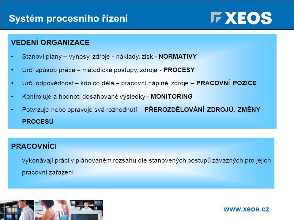 www.xeos.cz Systém procesního řízení VEDENÍ ORGANIZACE Stanoví plány – výnosy, zdroje - náklady, zisk - NORMATIVY Určí způsob práce – metodické postupy, zdroje - PROCESY Určí odpovědnost – kdo co dělá – pracovní náplně, zdroje – PRACOVNÍ POZICE Kontroluje a hodnotí dosahované výsledky - MONITORING Potvrzuje nebo opravuje svá rozhodnutí – PŘEROZDĚLOVÁNÍ ZDROJŮ, ZMĚNY PROCESŮ PRACOVNÍCI vykonávají práci v plánovaném rozsahu dle stanovených postupů závazných pro jejich pracovní zařazení