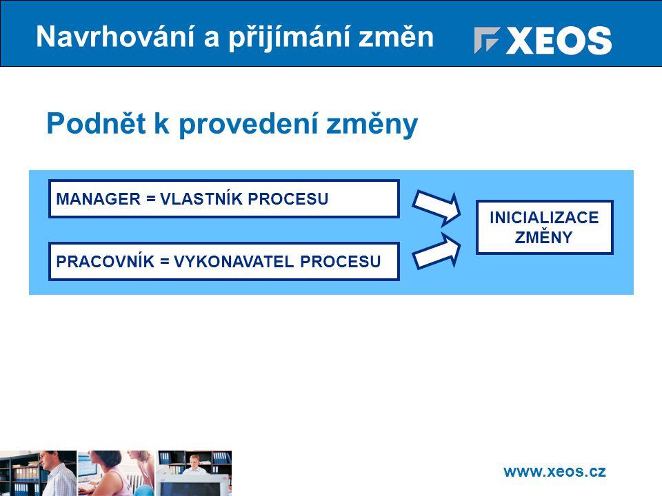 www.xeos.cz Podnět k provedení změny INICIALIZACE ZMĚNY MANAGER = VLASTNÍK PROCESU PRACOVNÍK = VYKONAVATEL PROCESU Navrhování a přijímání změn