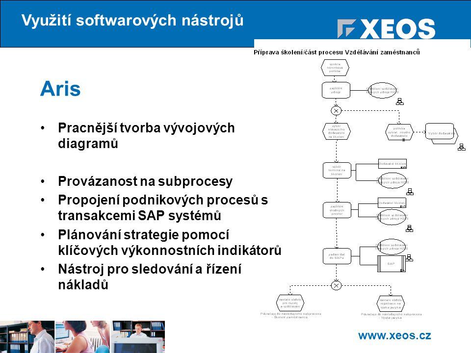 www.xeos.cz Aris Pracnější tvorba vývojových diagramů Provázanost na subprocesy Propojení podnikových procesů s transakcemi SAP systémů Plánování strategie pomocí klíčových výkonnostních indikátorů Nástroj pro sledování a řízení nákladů Využití softwarových nástrojů