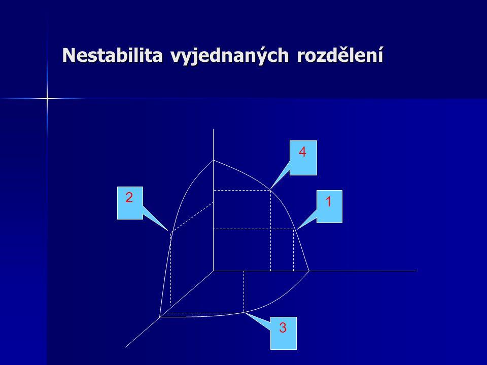 Nestabilita vyjednaných rozdělení 1 2 3 4