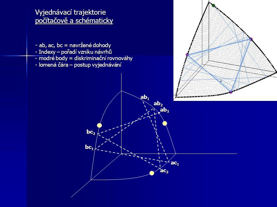 Vyjednávací trajektorie počítačově a schématicky - ab, ac, bc = navržené dohody - Indexy – pořadí vzniku návrhů - modré body = diskriminační rovnováhy