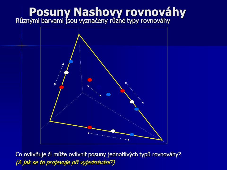 Posuny Nashovy rovnováhy Různými barvami jsou vyznačeny různé typy rovnováhy Co ovlivňuje či může ovlivnit posuny jednotlivých typů rovnováhy? (A jak