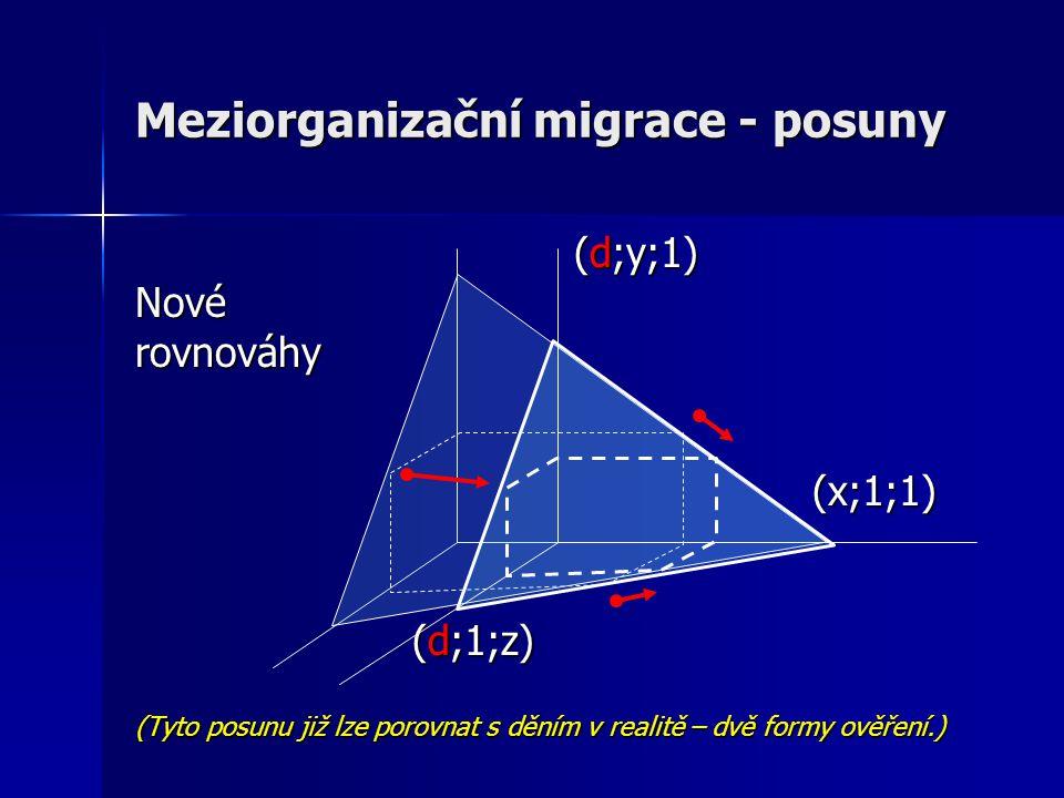Meziorganizační migrace - posuny (d;y;1) (d;y;1)Novérovnováhy (x;1;1) (x;1;1) (d;1;z) (d;1;z) (Tyto posunu již lze porovnat s děním v realitě – dvě formy ověření.)