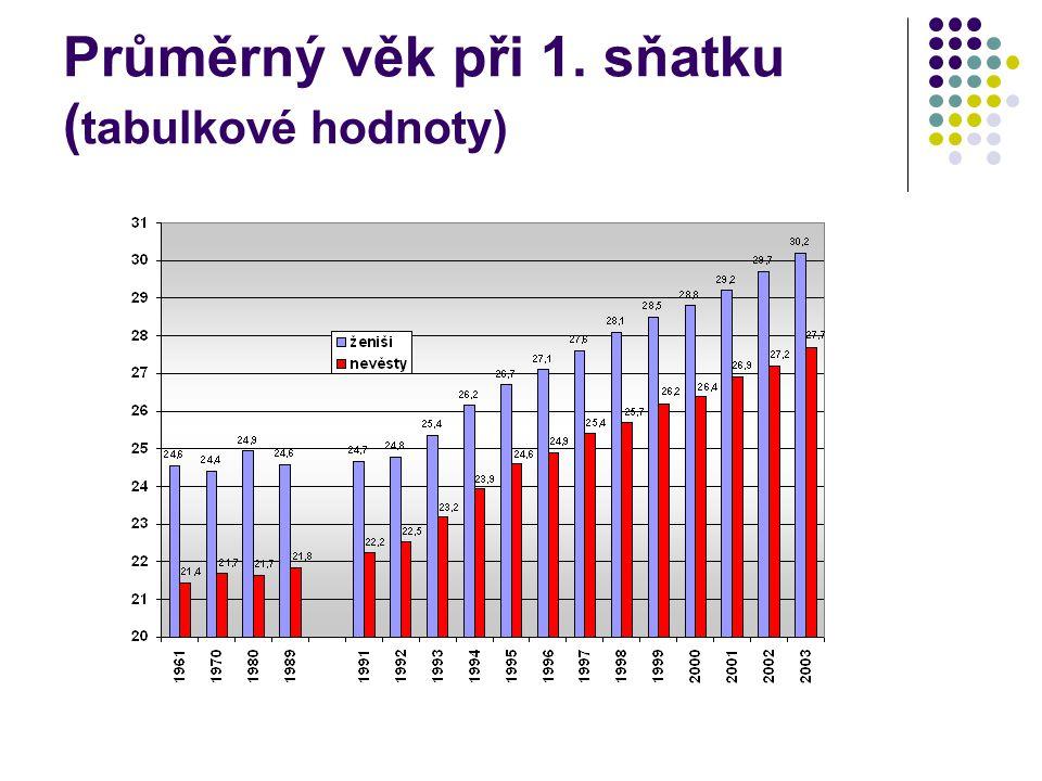 Průměrný věk při 1. sňatku ( tabulkové hodnoty)