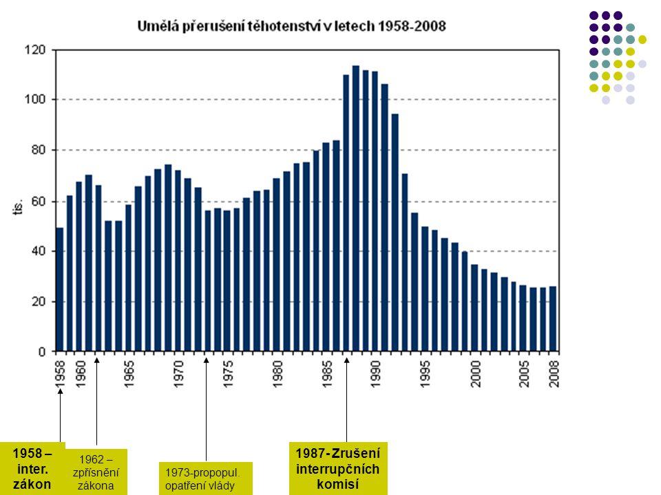 Index umělé potratovosti ve vybraných zemích Evropy