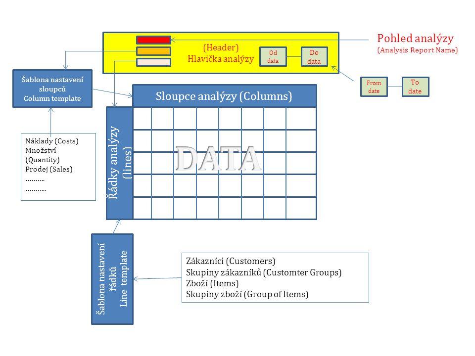 Řádky analýzy (lines) Sloupce analýzy (Columns) (Header) Hlavička analýzy Šablona nastavení řádků Line template Šablona nastavení sloupců Column templ