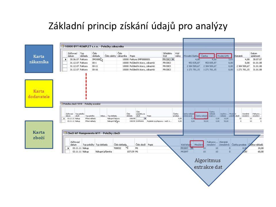 Základní princip získání údajů pro analýzy Karta zákazníka Karta dodavatele Karta zboží Algoritmus extrakce dat