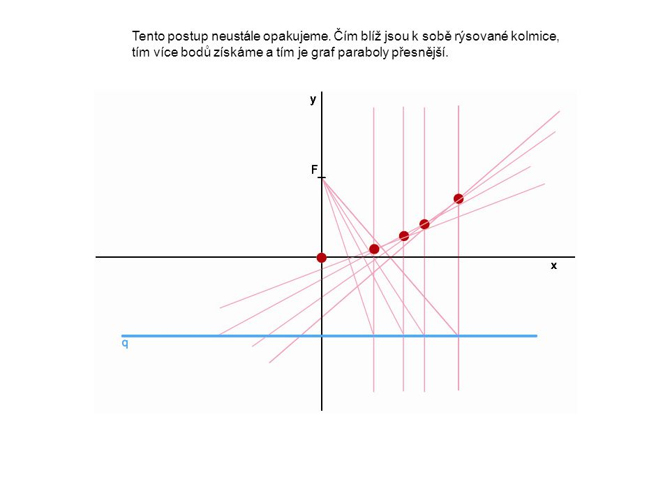 Tento postup neustále opakujeme. Čím blíž jsou k sobě rýsované kolmice, tím více bodů získáme a tím je graf paraboly přesnější.
