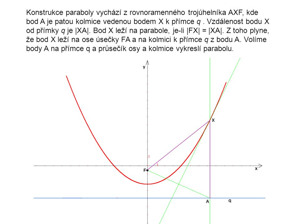 Konstrukce paraboly vychází z rovnoramenného trojúhelníka AXF, kde bod A je patou kolmice vedenou bodem X k přímce q. Vzdálenost bodu X od přímky q je