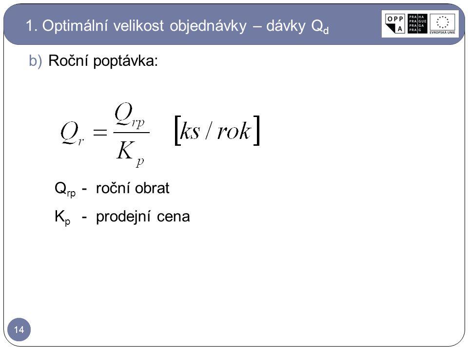 14 b)Roční poptávka: Q rp -roční obrat K p -prodejní cena 1. Optimální velikost objednávky – dávky Q d
