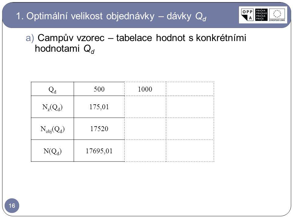 16 QdQd 5001000 N z (Q d )175,01 N obj (Q d )17520 N(Q d )17695,01 16 a) Campův vzorec – tabelace hodnot s konkrétními hodnotami Q d 1. Optimální veli