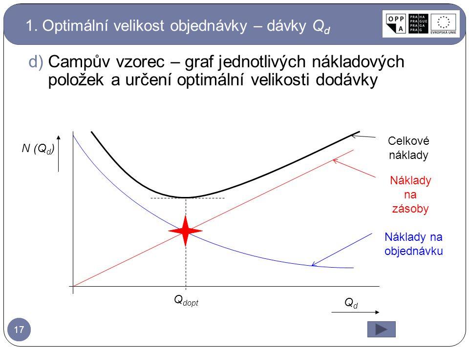 17 d)Campův vzorec – graf jednotlivých nákladových položek a určení optimální velikosti dodávky Náklady na zásoby Náklady na objednávku Celkové náklady QdQd N (Q d ) Q dopt 1.