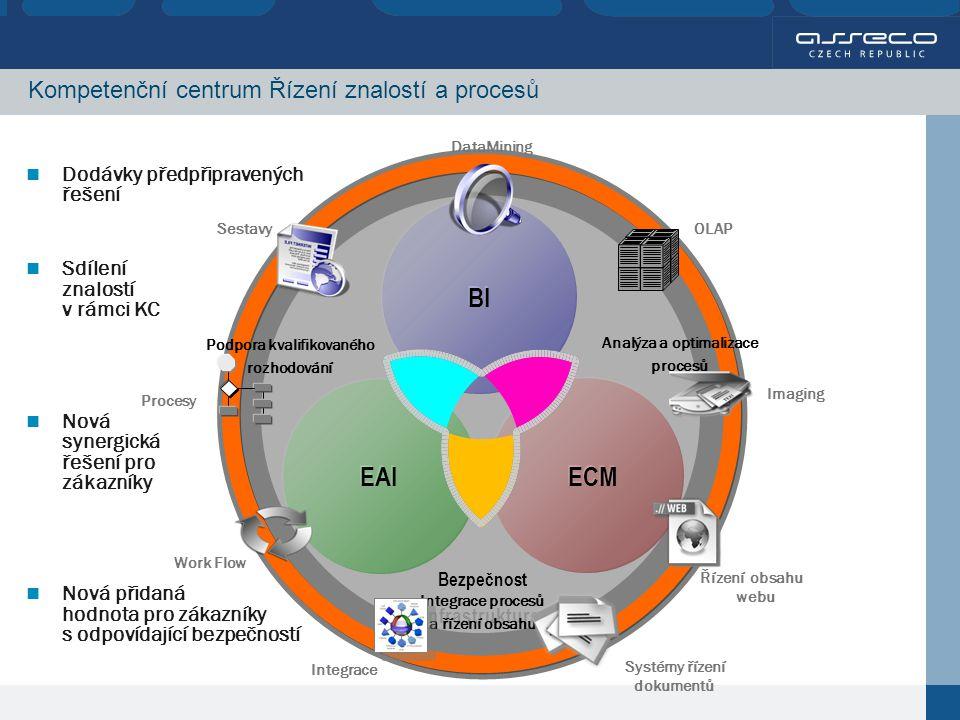 Infrastruktura Infrastruktura Kompetenční centrum Řízení znalostí a procesů Bezpečnost ECM EAI BI Dodávky předpřipravených řešení Sdílení znalostí v rámci KC Nová synergická řešení pro zákazníky Nová přidaná hodnota pro zákazníky s odpovídající bezpečností Integrace procesů a řízení obsahu OLAP Imaging Řízení obsahu webu Systémy řízení dokumentů DataMining Sestavy Procesy Work Flow Integrace
