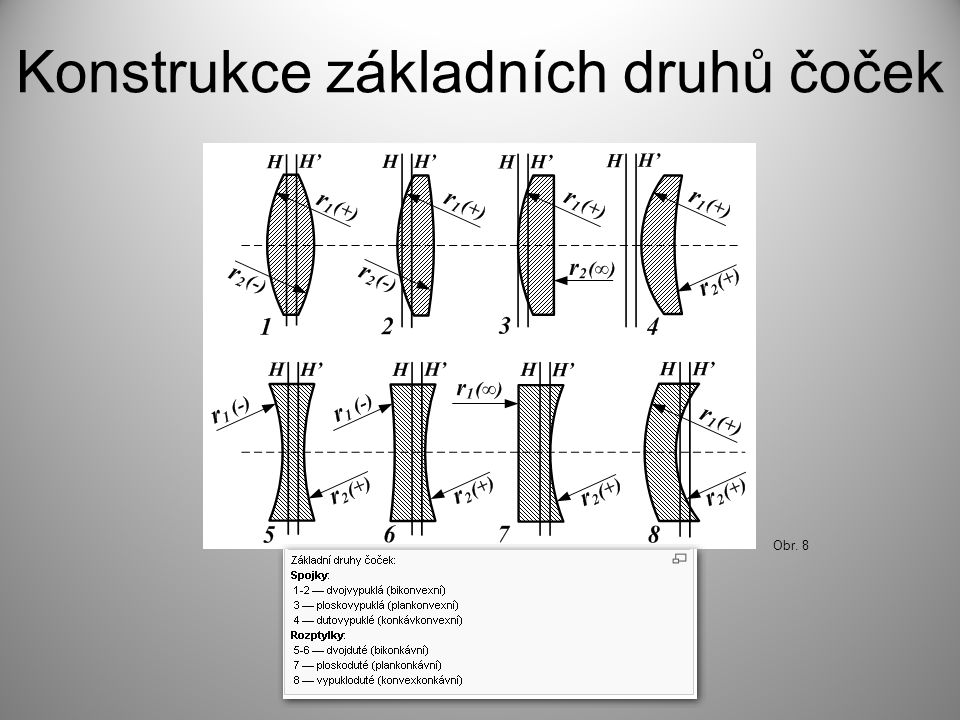 Konstrukce základních druhů čoček Obr. 8