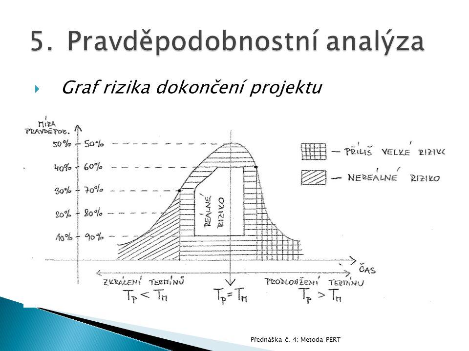  Graf rizika dokončení projektu Přednáška č. 4: Metoda PERT