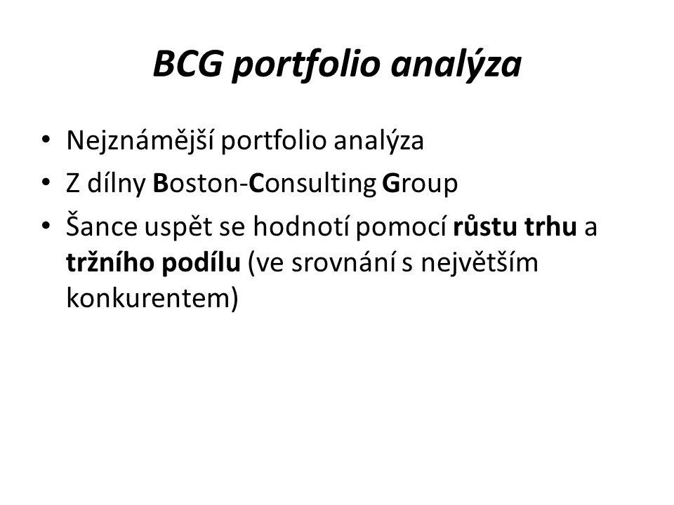 BCG portfolio analýza Nejznámější portfolio analýza Z dílny Boston-Consulting Group Šance uspět se hodnotí pomocí růstu trhu a tržního podílu (ve srov