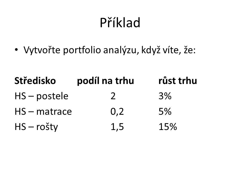 Příklad Vytvořte portfolio analýzu, když víte, že: Středisko podíl na trhurůst trhu HS – postele 23% HS – matrace0,25% HS – rošty1,515%