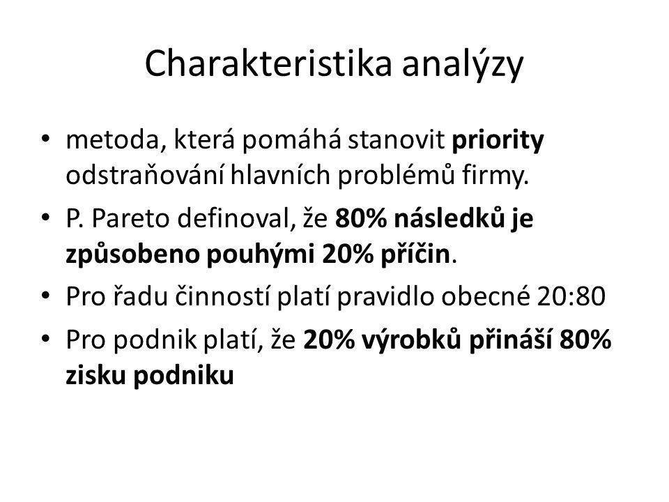 Charakteristika analýzy metoda, která pomáhá stanovit priority odstraňování hlavních problémů firmy. P. Pareto definoval, že 80% následků je způsobeno