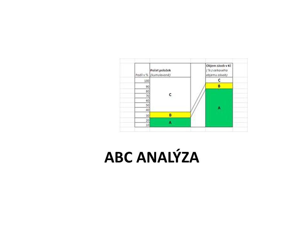 ABC ANALÝZA