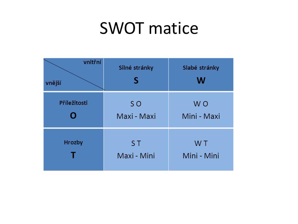 SWOT strategie MAXI - MAXI – Maximalizovat silné stránky, abychom mohli maximálně využít příležitosti MAXI - MINI – Maximalizovat silné stránky, abychom mohli minimalizovat existující hrozby MINI – MAXI – Minimalizovat slabé stránky, abychom mohli maximalizovat příležitosti MINI – MINI – Minimalizovat slabé stránky, abychom mohli minimalizovat existující hrozby