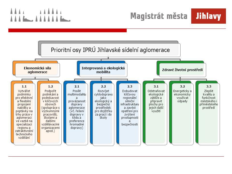 Prioritní osy IPRÚ Jihlavské sídelní aglomerace Ekonomická síla aglomerace 1.1 Vytvářet podmínky pro efektivní a flexibilní propojení nabídky a poptávky na trhu práce v aglomeraci ve vazbě na specializaci regionu a zatraktivnění technického vzdělání 1.2 Podpořit podnikání a podnikavost v klíčových oborech (spolupráce s výzkumnými pracovišti, školami a dalšími vzdělávacími organizacemi apod.) Integrovaná a ekologická mobilita 2.1 Posílit multimodalitu a provázanost dopravy aglomerace (vč.